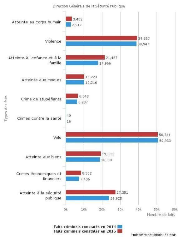 Tunisie: La criminalité a augmenté en 2015 selon le ministère de
