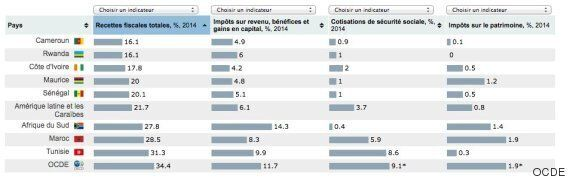 La Tunisie est le pays africain dont le taux d'imposition a le plus augmenté entre 2000 et