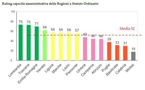 Regionalismo differenziato, esiste già nella capacità