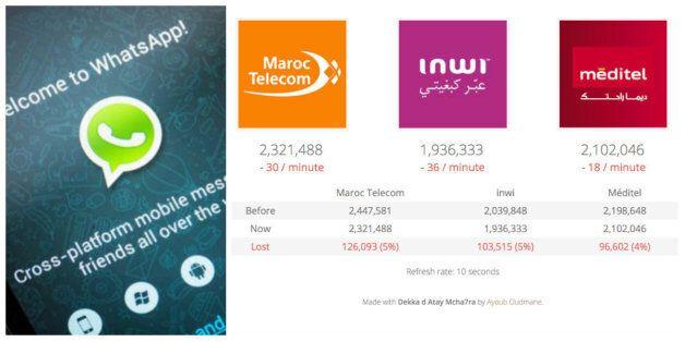 VoIP bloquée au Maroc: Les internautes