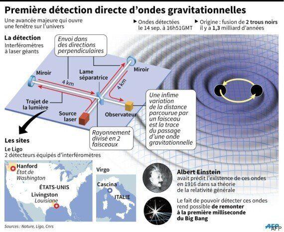 Des physiciens confirment avoir détecté les ondes gravitationnelles