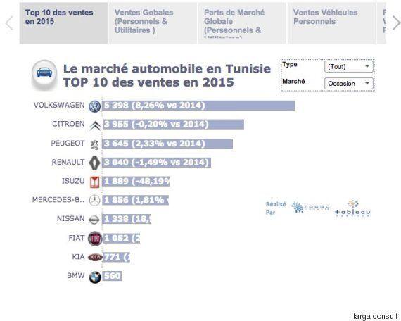 Automobile: Les Tunisiens ont acheté plus de voitures en 2015 qu'en