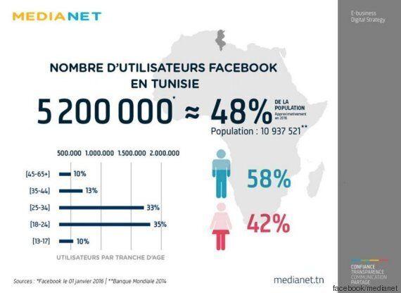 Près de la moitié de la population tunisienne utilise