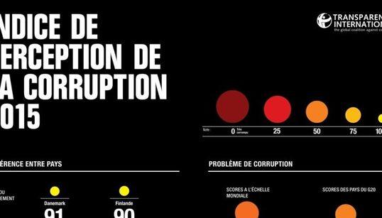 La Corruption sévit plus que l'année dernière en