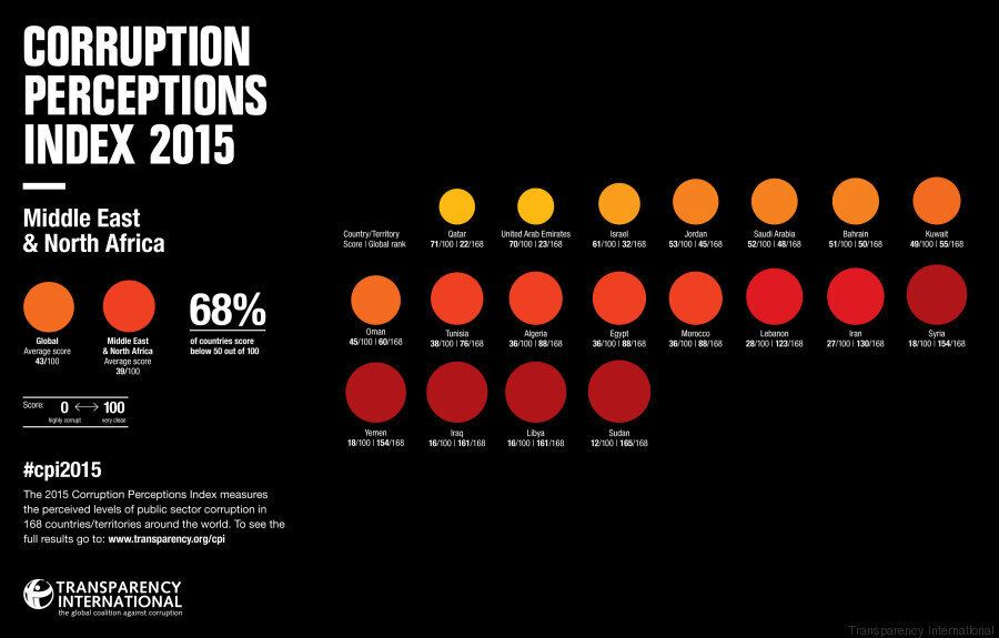 Index de perception de la corruption 2015: La note de la Tunisie regresse