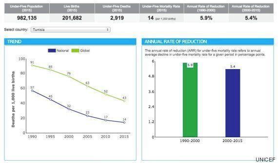 Tunisie: Par rapport à 1990, le taux de mortalité infantile a été divisé par 4 selon
