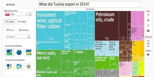 Tunisie: Quels ont été les produits les plus importés et les plus exportés en 2014?