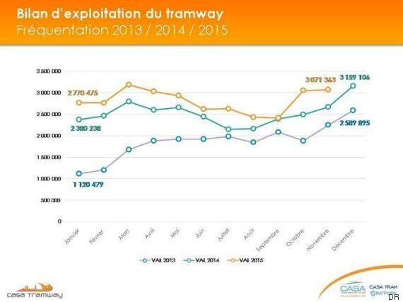 Tramway de Casablanca: Un déficit d'exploitation malgré les chiffres record de