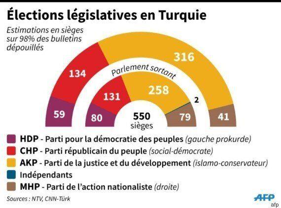 Turquie : majorité absolue de l'AKP au Parlement, Erdogan forme son nouveau