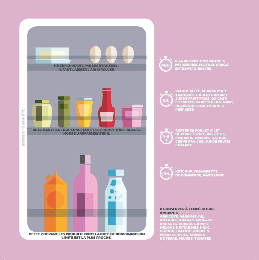 Pour organiser votre frigo, faites attention aux emballages en carton, lavez-le au vinaigre blanc et...