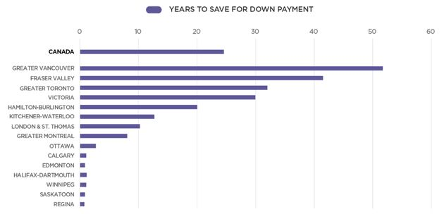 Housing Affordability Survey Shows It Takes 52 Years To Save For A House In