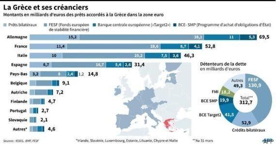 Grèce: les dirigeants de la zone euro optimistes sur une sortie de