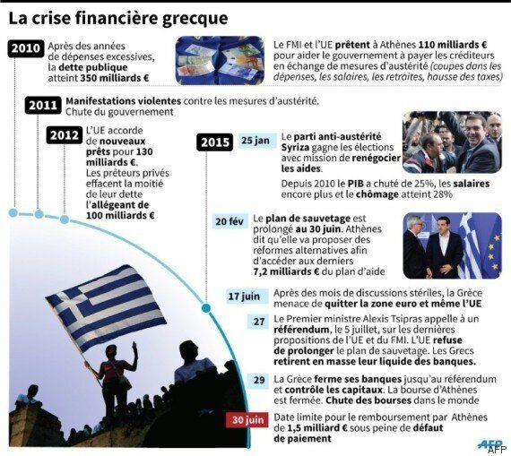 La Grèce demande de l'argent frais à l'Europe après son