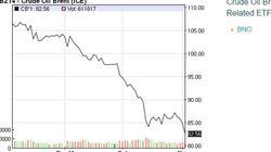 Le baril de pétrole proche de 82 dollars, son prix le plus bas depuis