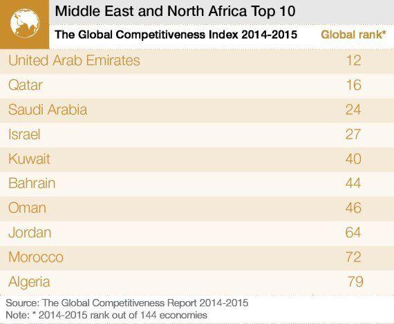 L'Algérie gagne 21 places dans le classement 2014 sur la compétitivité économique du World Economic