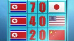 Un faux reportage montre le triomphe de la Corée du Nord au