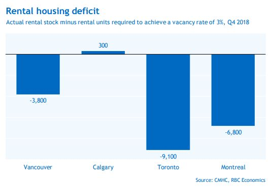 According to a report from RBC Economics, Toronto would need 9,100 more rental housing units than it does currently to stop rents from rising. In Montreal, that gap is 6,800, while in Vancouver it's 3,800. Calgary has a surplus of 300 apartments, by RBC's estimate.