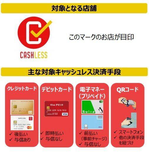 「キャッシュレス・ポイント還元事業」消費者向け説明資料より