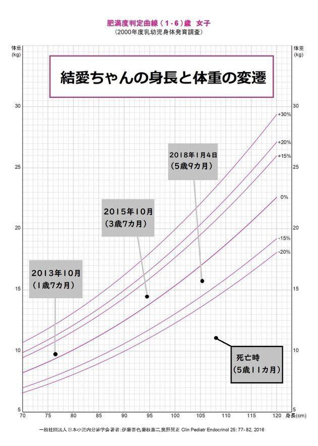 結愛ちゃんの身長と体重の変遷