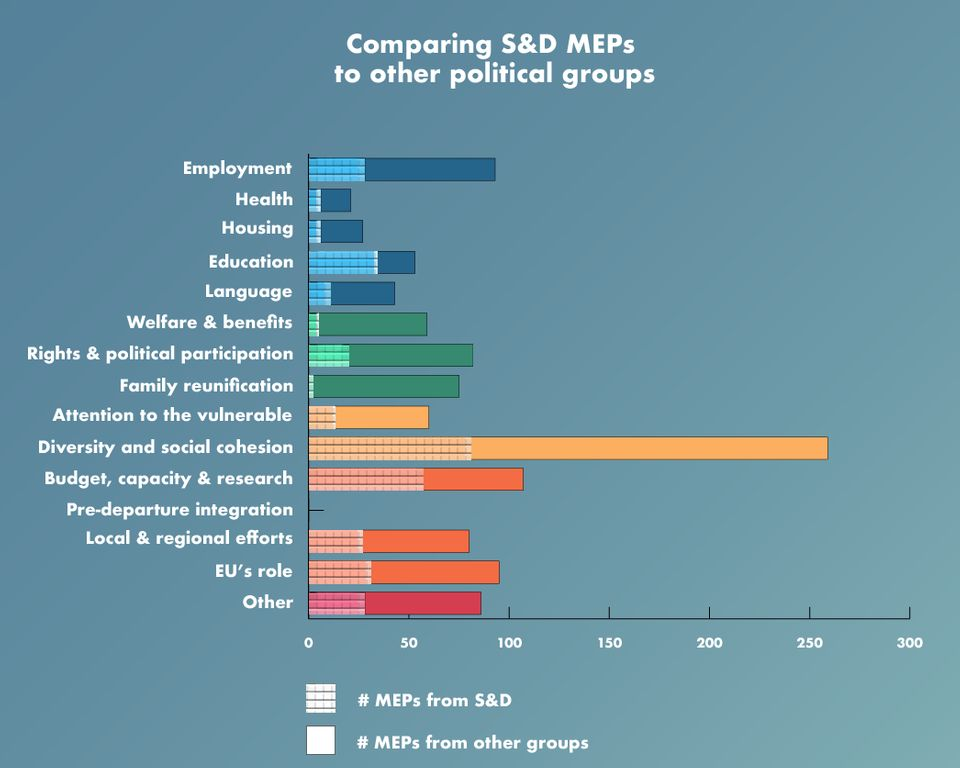 Comparing ID and ECR MEPs to other political