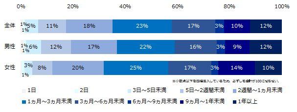 「男性の育休義務化」半数以上が賛成。しかし、取得経験者が低い理由は…