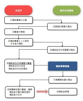 文化資源活用推進事業の補助金交付までの流れ