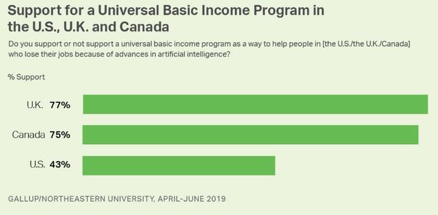 Most Canadians, Brits Support Basic Income, But Americans Don't: