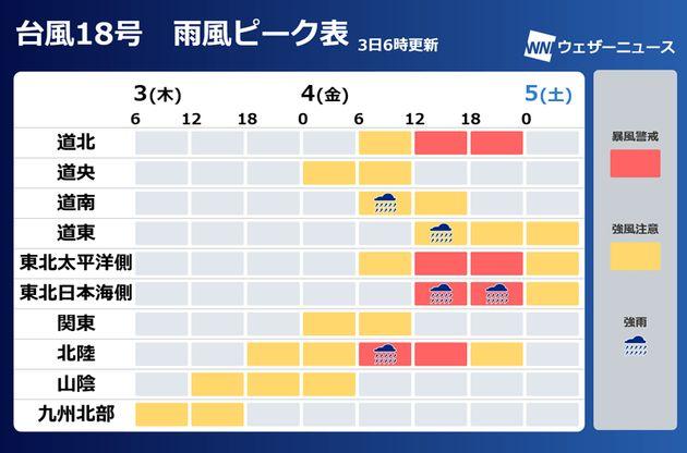 台風18号雨風ピーク表