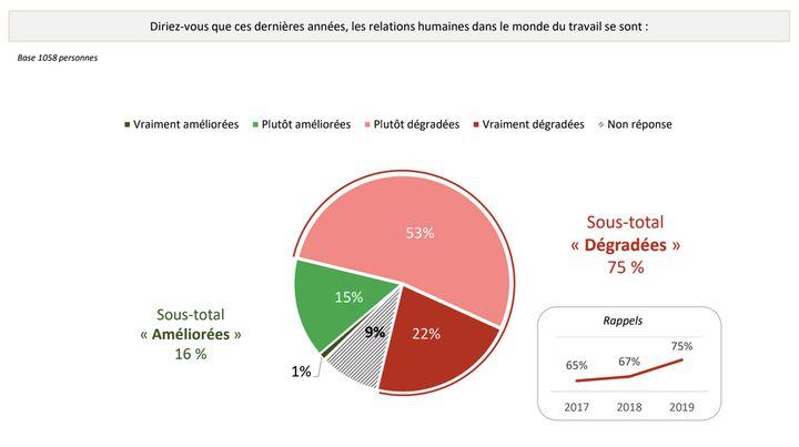 Les trois quarts des Français estiment que les relations au travail se sont dégradées