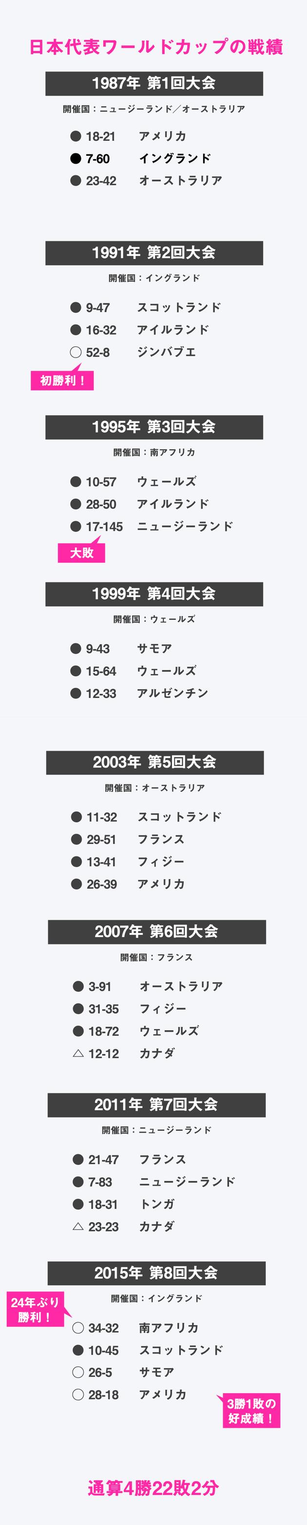 128点差の大敗から24年。ラグビー日本代表はいかに復活したのか