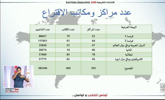 Élection législative: Le vote a commencé pour les Tunisiens à