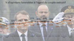 EXCLUSIF - La popularité de Macron et Philippe à la peine en
