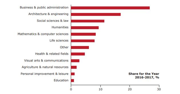 Business and public administration programs attract more international students than any