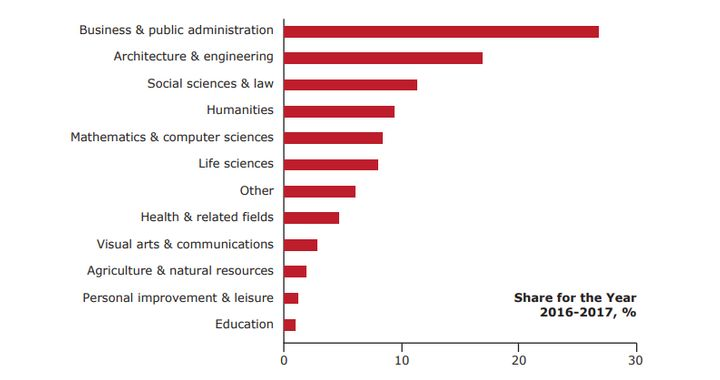 Business and public administration programs attract more international students than any others.