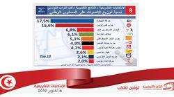 Élection législative: Les résultats selon Sigma