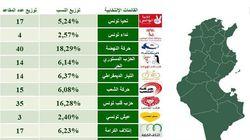 Élection législative: Les résultats d'Emrhod