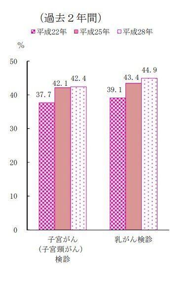 過去2年間で子宮頸がん検診を受けた20歳から69歳の女性と、乳がん検診を受けた40歳から69歳の女性の割合