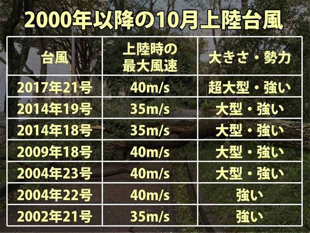 2000年以降の10月上陸台風