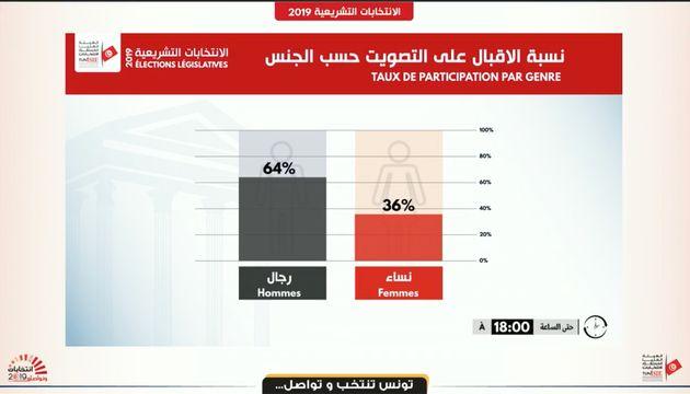 Répartition des votes par
