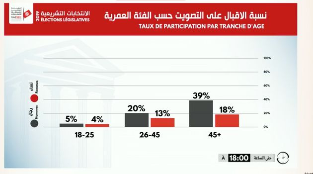 Répartition des votes par tranches