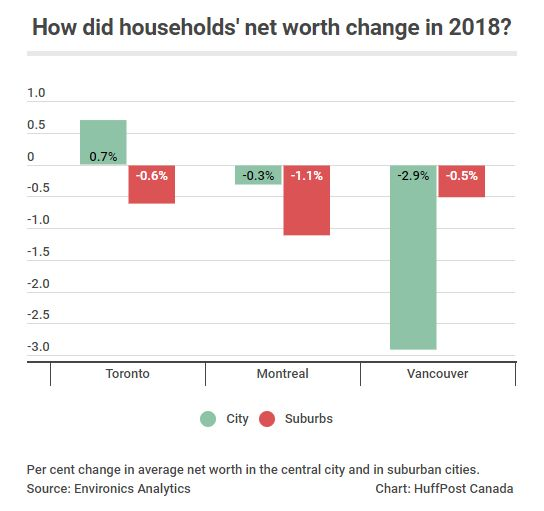 Canadian Household Wealth Is Diverging Along Urban-Suburban