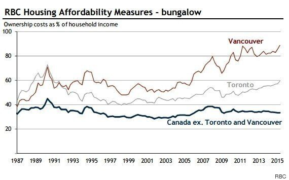 Toronto, Vancouver Home Affordability At 'Risky' Levels, But Prices Forecast To Keep
