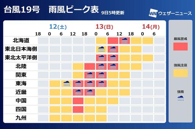 台風19号 雨風ピーク表