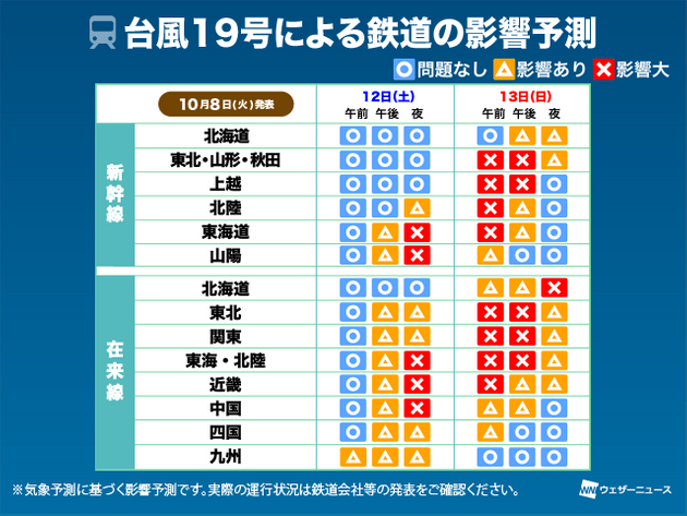 台風19号による鉄道の影響予測