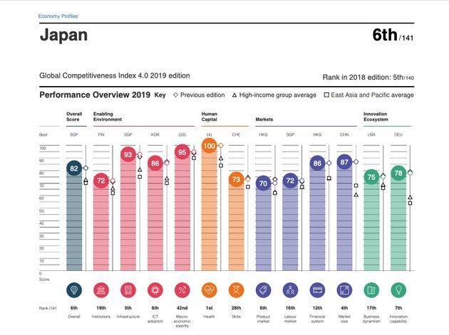 『世界競争力報告』2019年6位の日本