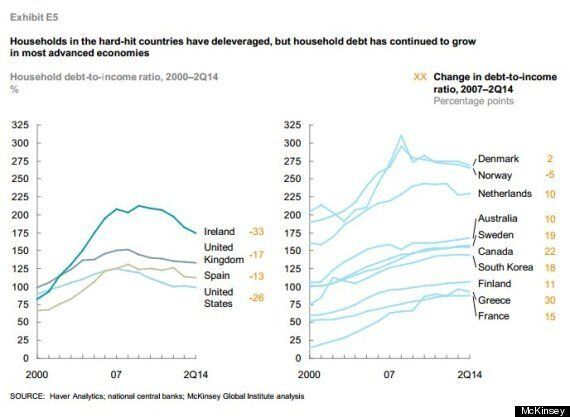 Canada 2nd Only To Greece In Household Debt Growth, Risks Crisis: