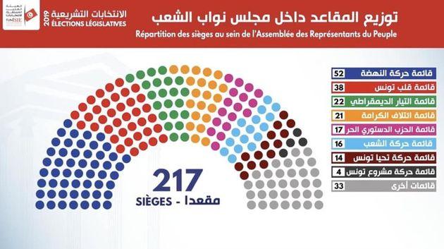 Répartition des sièges à la future