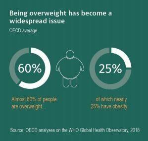 Le surpoids concerne 60% de la population de 52 pays dits développés, d'après l'enquête de l'OCDE
