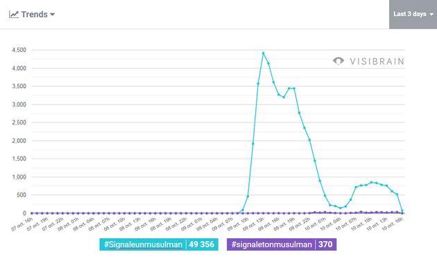 Le hashtag #SignaleUnMusulman a été utilisé près de 50.000 fois en quelques jours, en riposte aux propos...