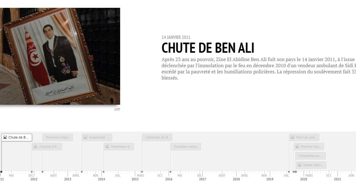 La Tunisie depuis la chute de Ben Ali en une chronologie interactive